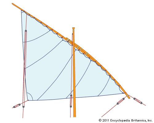 Lateen Sail Rig by Britannica's Definition of Lateen Sails